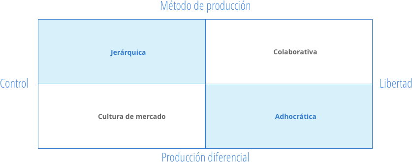 Cuadro sinóptico tipos de cultura organizacional