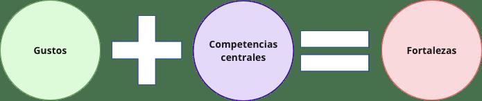 Esquema-de-composición-de-las-fortalezas entrevista por competencias