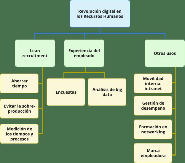 flowchart revolución digital en Recursos Humanos