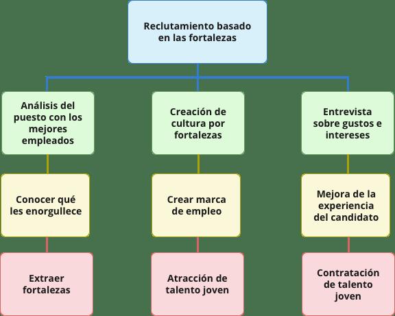Flowchart-de-reclutamiento-basado-en-las-fortalezas entrevista por competencias