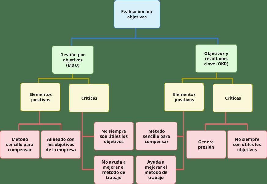 evaluacion-de-objetivos