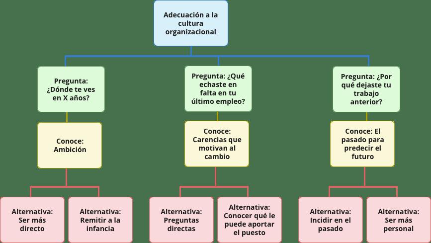 Flowchart-preguntas-de-adecuación-a-la-cultura-organizacional-2