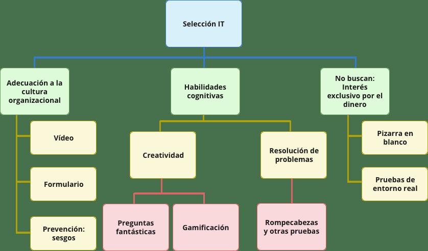 Flowchart-selección-IT