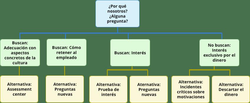 Flowchart-conocer-adecuación-a-la-cultura-organizacional