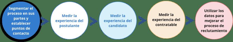 workflow-medir-la-experiencia-del-candidato indicadores de talento humano