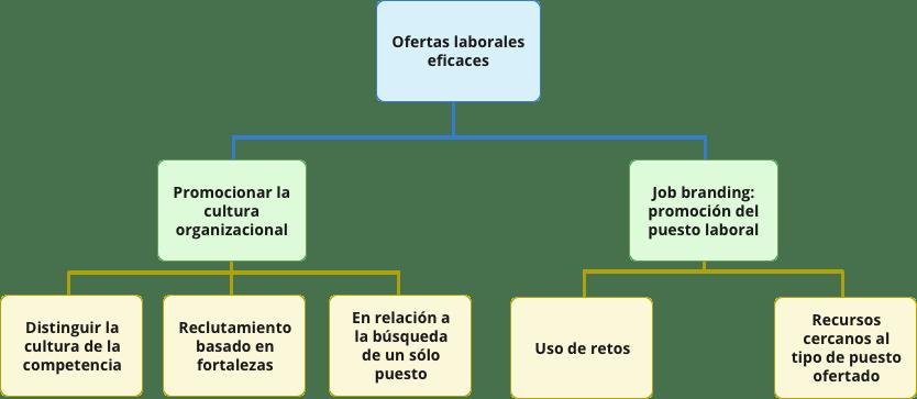 Flowchart-ofertas-laborales-eficaces atraer talento