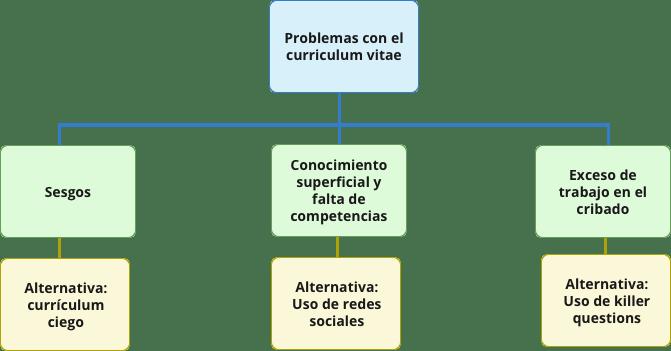 Flowchart-problemas-del-curriculum-vitae el currículum vitae moderno