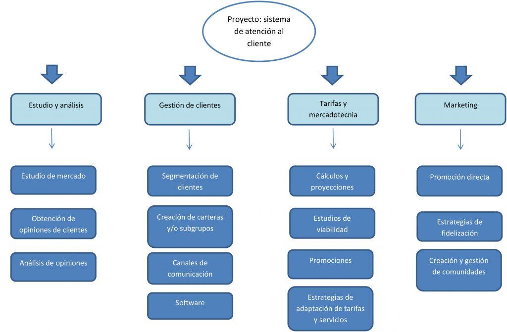 Estructura de desglose de trabajo de un Sistema de Atencion al Cliente