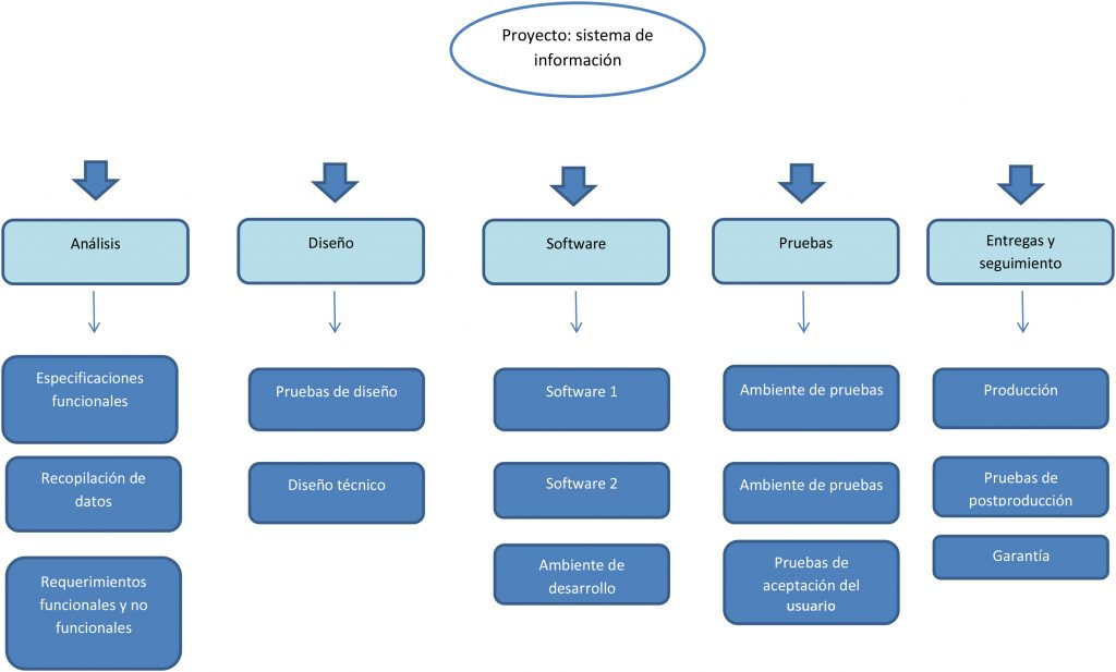 Estructura de desglose de trabajo (Sistema de información)