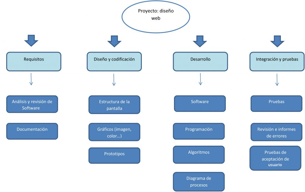 Work Breakdown Structure de un Diseño Web