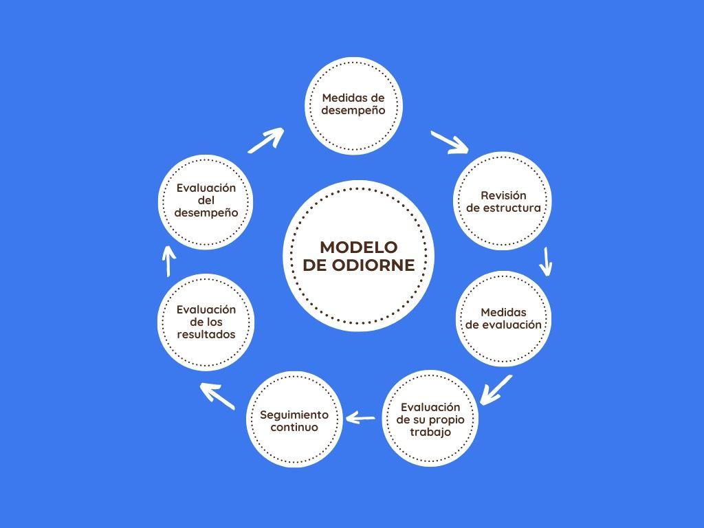 APO. Modelo de Odiorne