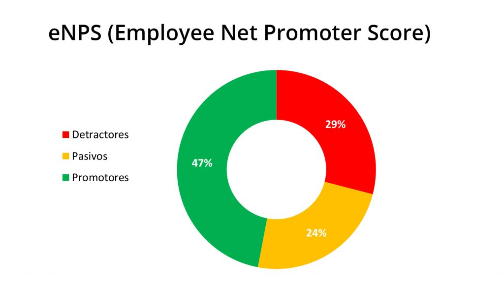 eNPS (Employee Net Promoter Score)